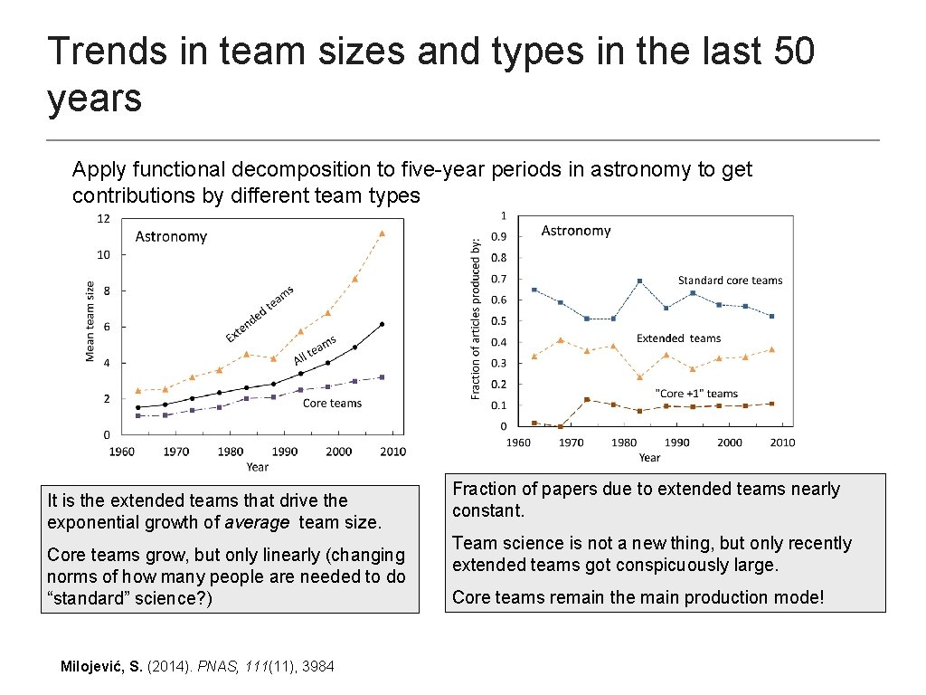 Trends in team sizes and types in the last 50 years Apply functional decomposition