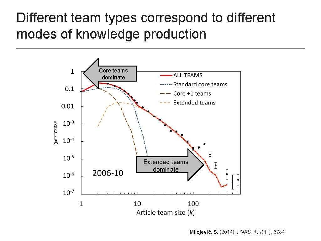 Different team types correspond to different modes of knowledge production Core teams dominate Extended