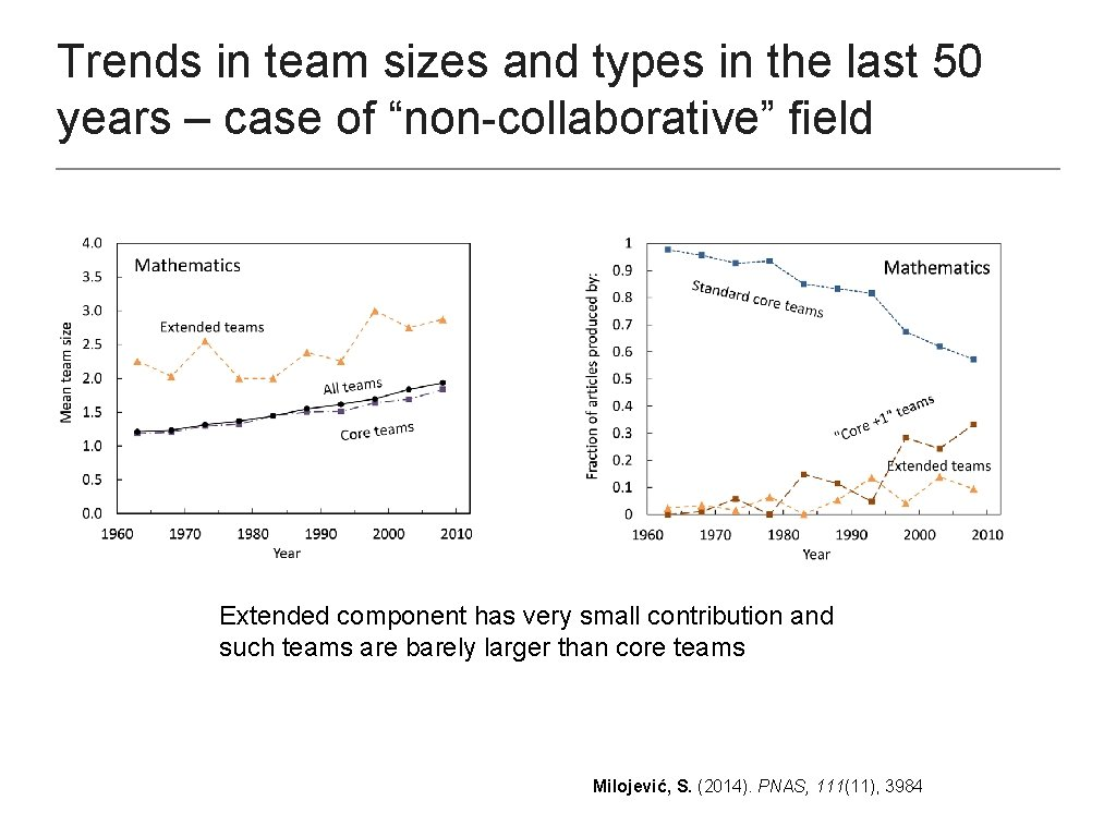 Trends in team sizes and types in the last 50 years – case of