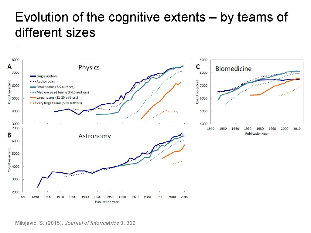 Evolution of the cognitive extents – by teams of different sizes Milojević, S. (2015).
