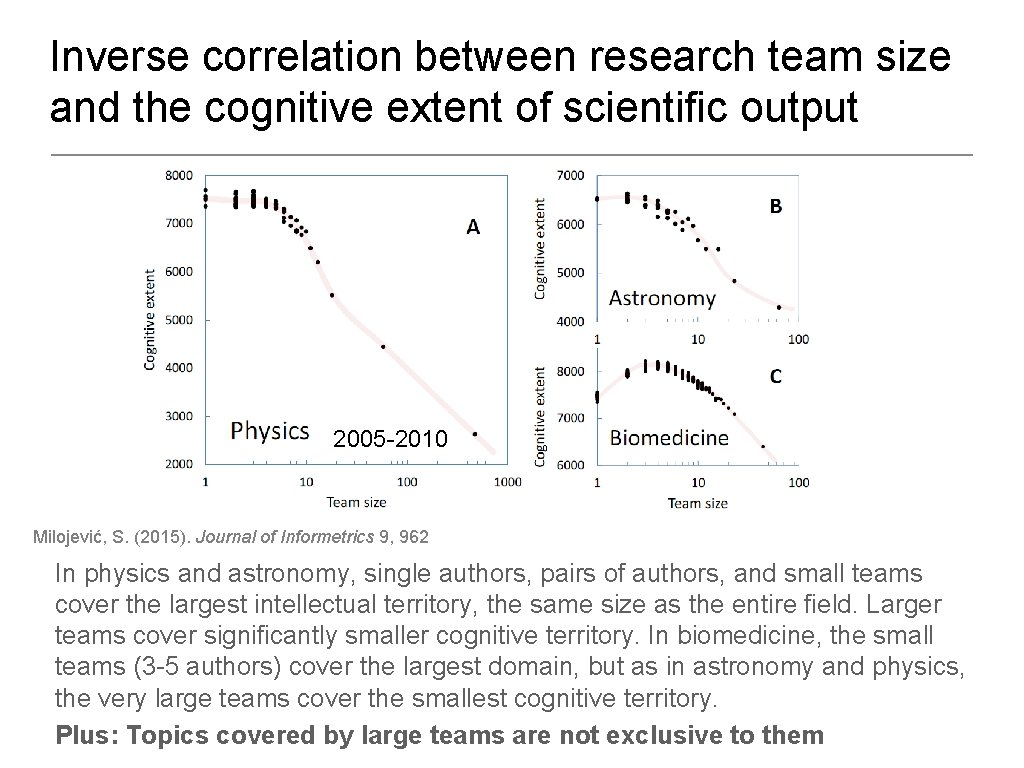 Inverse correlation between research team size and the cognitive extent of scientific output 2005