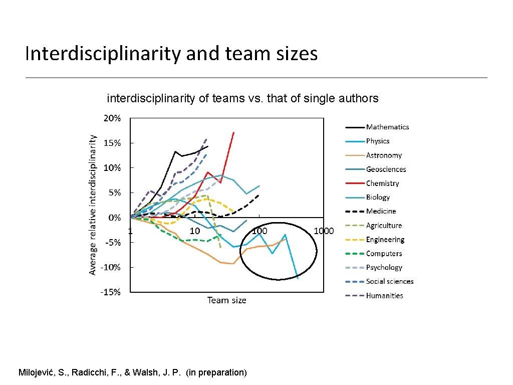 Interdisciplinarity and team sizes interdisciplinarity of teams vs. that of single authors Milojević, S.