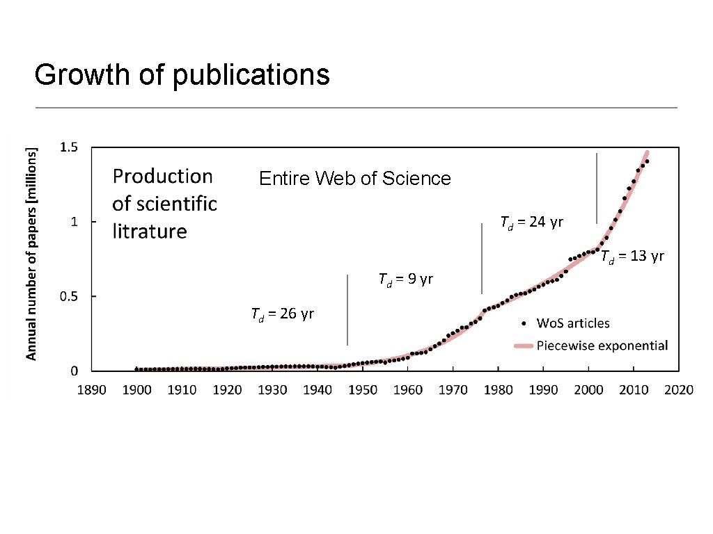 Growth of publications Entire Web of Science Td = 24 yr Td = 9