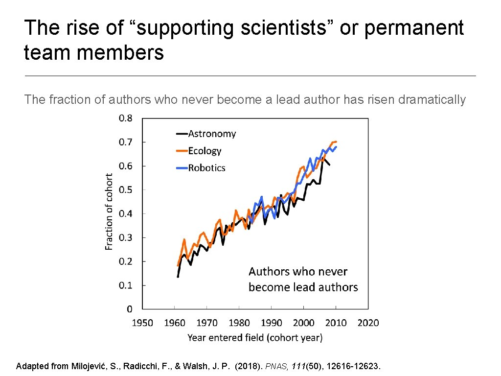 """The rise of """"supporting scientists"""" or permanent team members The fraction of authors who"""