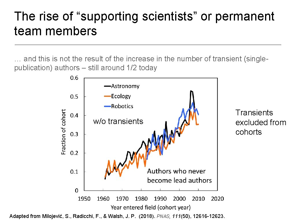 """The rise of """"supporting scientists"""" or permanent team members … and this is not"""