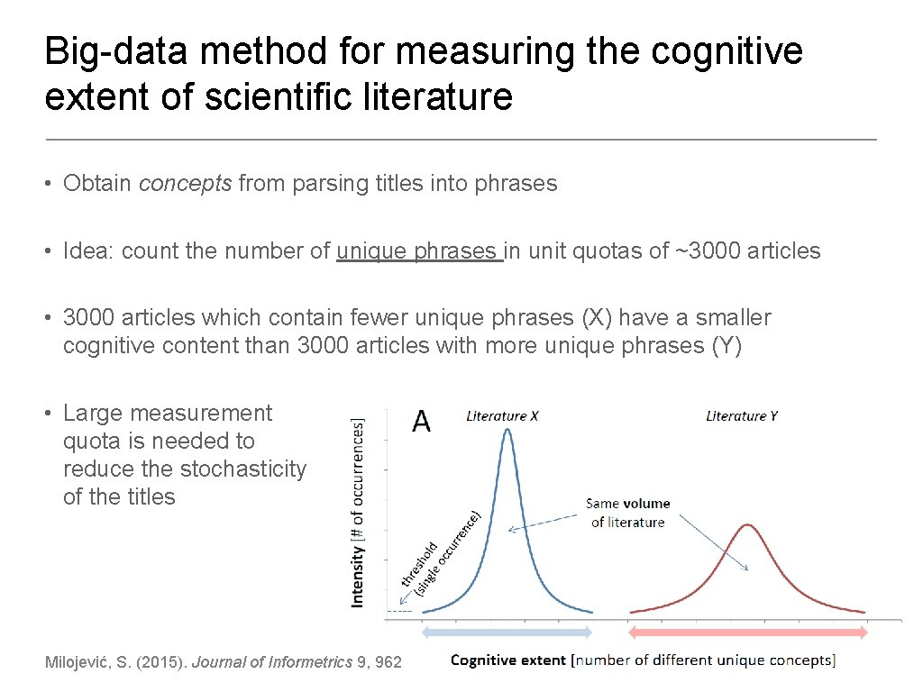 Big-data method for measuring the cognitive extent of scientific literature • Obtain concepts from