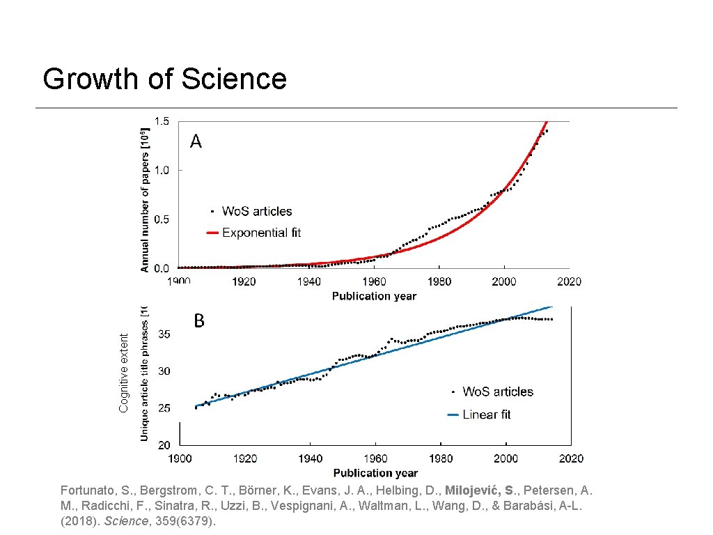 Cognitive extent Growth of Science Fortunato, S. , Bergstrom, C. T. , Börner, K.