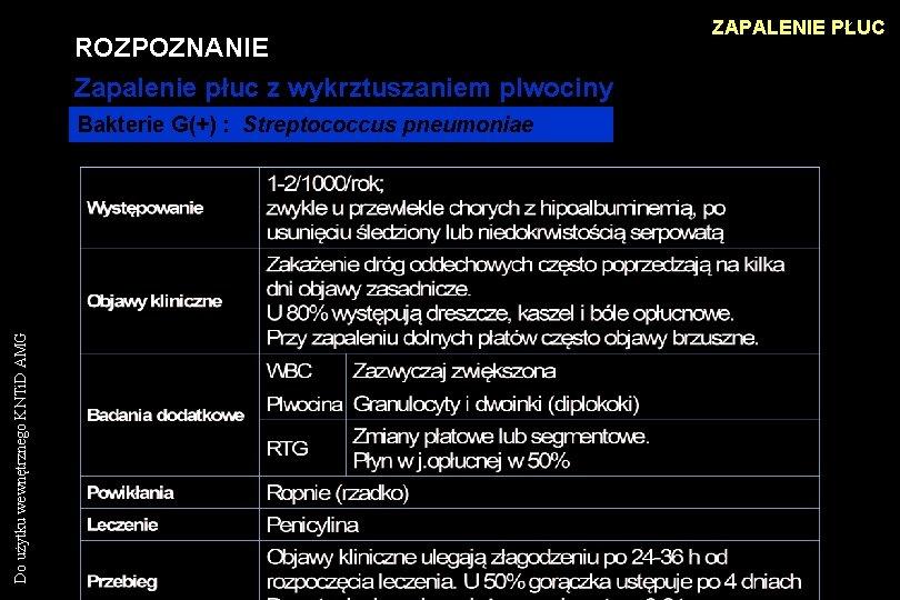 ROZPOZNANIE Zapalenie płuc z wykrztuszaniem plwociny Do użytku wewnętrznego KNTi. D AMG Bakterie G(+)