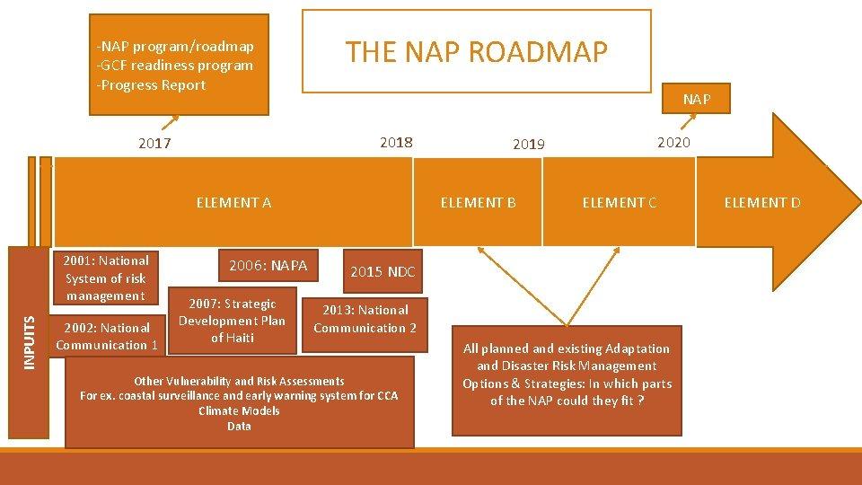 -NAP program/roadmap -GCF readiness program -Progress Report THE NAP ROADMAP NAP 2018 2017 ELEMENT
