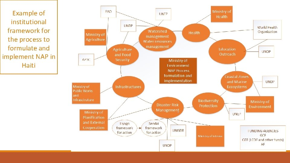 Example of institutional framework for the process to formulate and implement NAP in Haiti