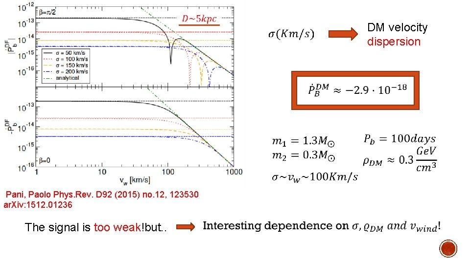 DM velocity dispersion Pani, Paolo Phys. Rev. D 92 (2015) no. 12, 123530