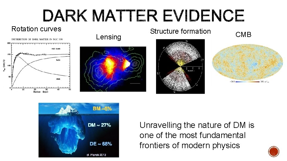 Rotation curves Lensing Structure formation CMB Unravelling the nature of DM is one of