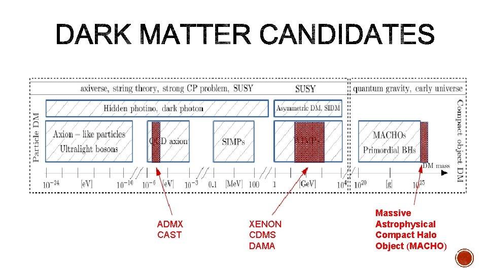 ADMX CAST XENON CDMS DAMA Massive Astrophysical Compact Halo Object (MACHO)