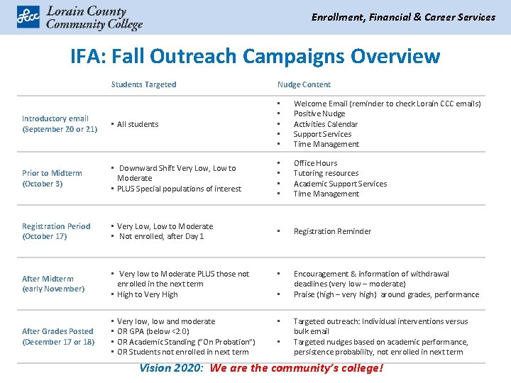 Enrollment, Financial & Career Services IFA: Fall Outreach Campaigns Overview Students Targeted Nudge Content
