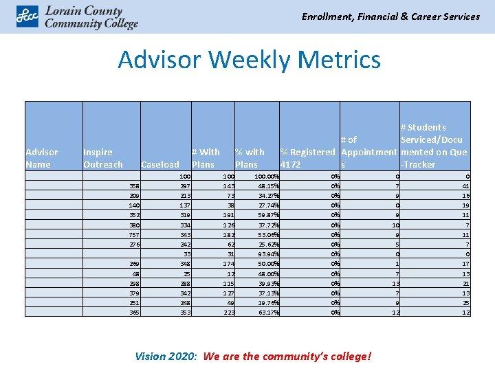 Enrollment, Financial & Career Services Advisor Weekly Metrics Advisor Name Inspire Outreach # With
