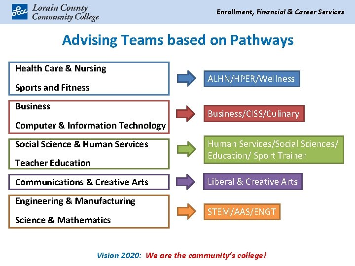 Enrollment, Financial & Career Services Advising Teams based on Pathways Health Care & Nursing