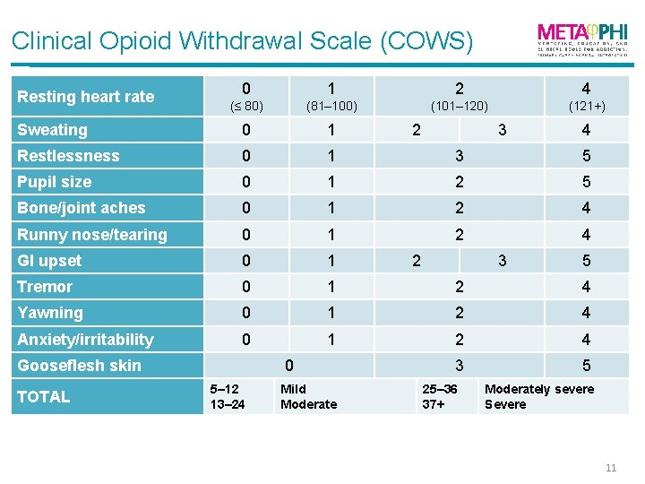 Clinical Opioid Withdrawal Scale (COWS) 0 1 2 4 (≤ 80) (81– 100) (101–