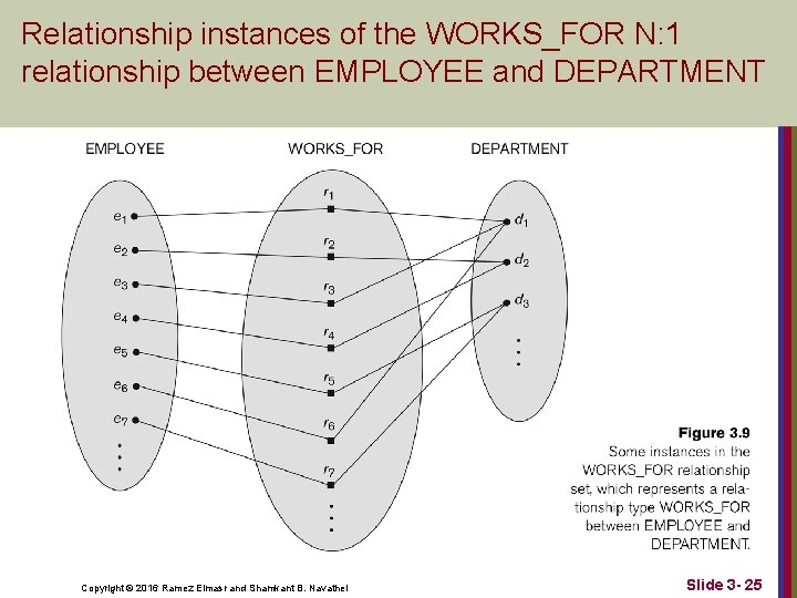 Relationship instances of the WORKS_FOR N: 1 relationship between EMPLOYEE and DEPARTMENT Copyright ©