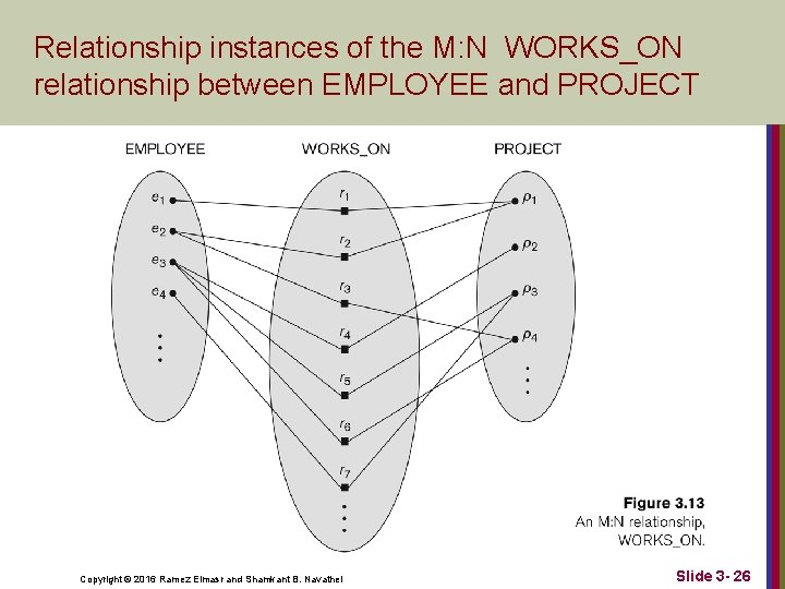 Relationship instances of the M: N WORKS_ON relationship between EMPLOYEE and PROJECT Copyright ©