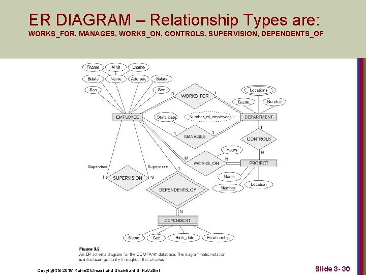 ER DIAGRAM – Relationship Types are: WORKS_FOR, MANAGES, WORKS_ON, CONTROLS, SUPERVISION, DEPENDENTS_OF Copyright ©