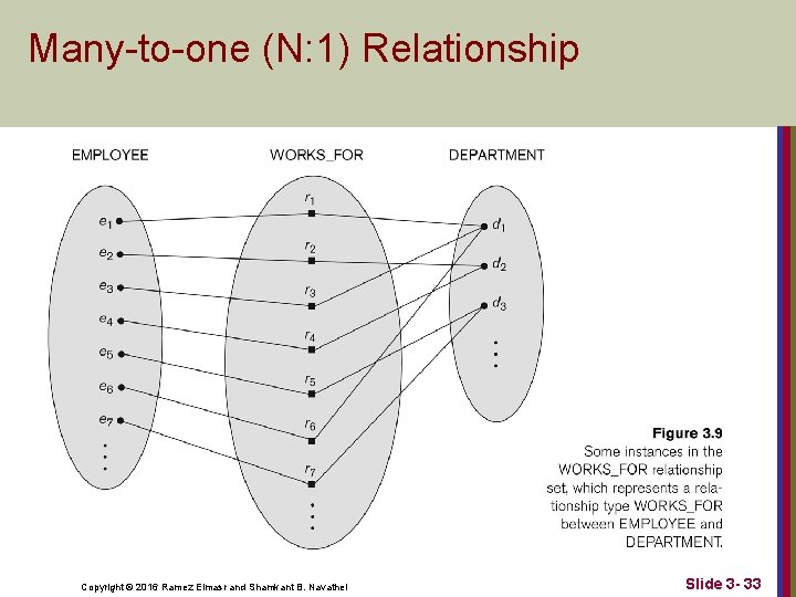 Many-to-one (N: 1) Relationship Copyright © 2016 Ramez Elmasr and Shamkant B. Navathei Slide