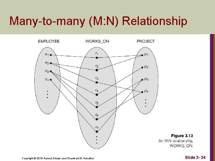 Many-to-many (M: N) Relationship Copyright © 2016 Ramez Elmasr and Shamkant B. Navathei Slide