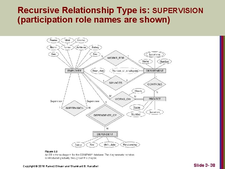 Recursive Relationship Type is: SUPERVISION (participation role names are shown) Copyright © 2016 Ramez
