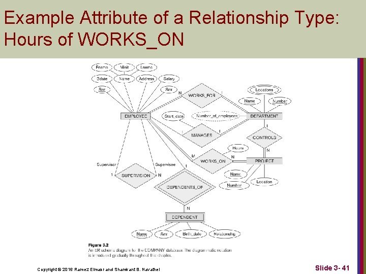Example Attribute of a Relationship Type: Hours of WORKS_ON Copyright © 2016 Ramez Elmasr