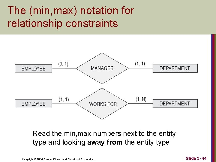 The (min, max) notation for relationship constraints Read the min, max numbers next to