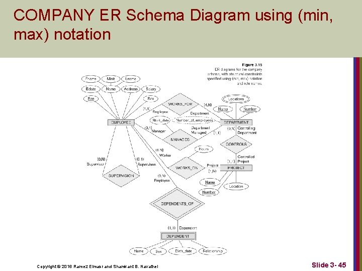 COMPANY ER Schema Diagram using (min, max) notation Copyright © 2016 Ramez Elmasr and