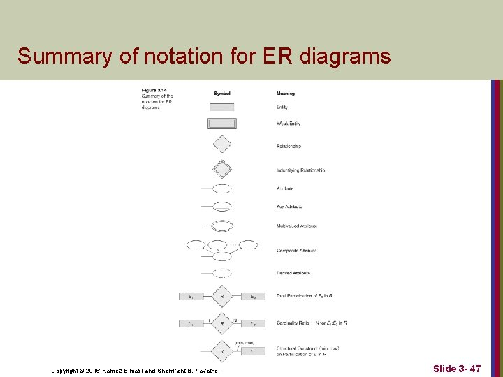Summary of notation for ER diagrams Copyright © 2016 Ramez Elmasr and Shamkant B.