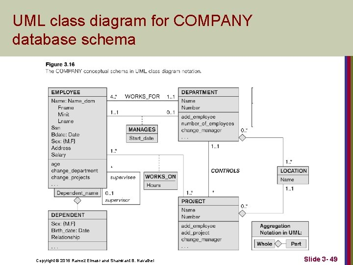 UML class diagram for COMPANY database schema Copyright © 2016 Ramez Elmasr and Shamkant