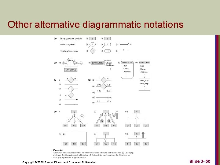 Other alternative diagrammatic notations Copyright © 2016 Ramez Elmasr and Shamkant B. Navathei Slide