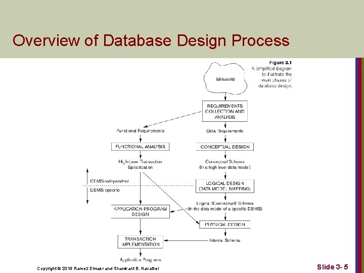 Overview of Database Design Process Copyright © 2016 Ramez Elmasr and Shamkant B. Navathei