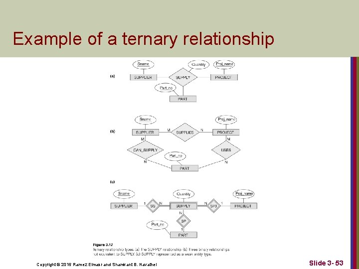 Example of a ternary relationship Copyright © 2016 Ramez Elmasr and Shamkant B. Navathei