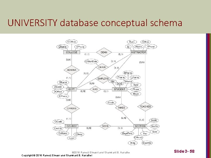 UNIVERSITY database conceptual schema © 2016 Ramez Elmasri and Shamkant B. Navathe Copyright ©