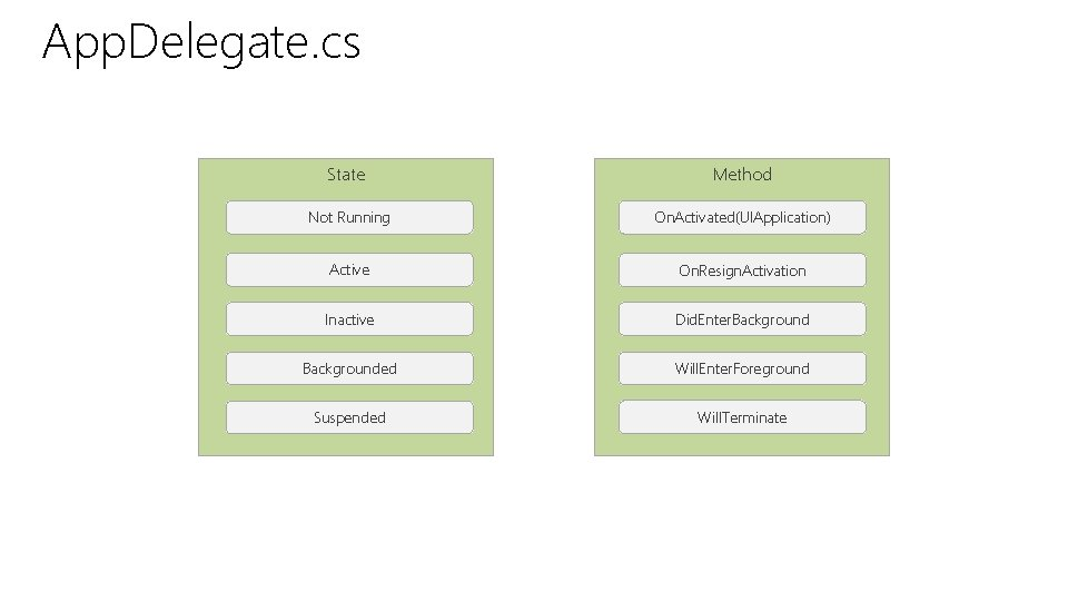App. Delegate. cs State Method Not Running On. Activated(UIApplication) Active On. Resign. Activation Inactive