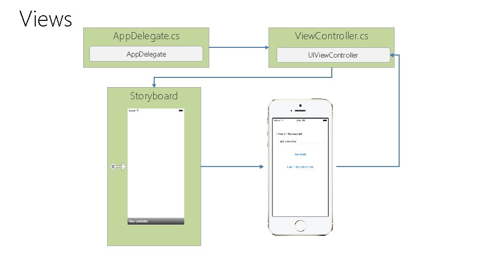 Views App. Delegate. cs View. Controller. cs App. Delegate UIView. Controller Storyboard
