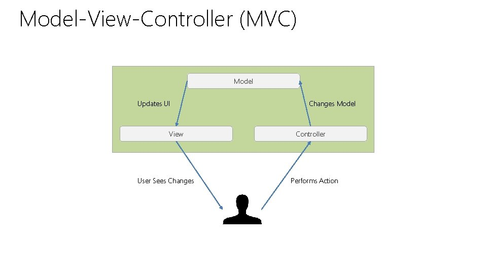 Model-View-Controller (MVC) Model Updates UI View User Sees Changes Model Controller Performs Action