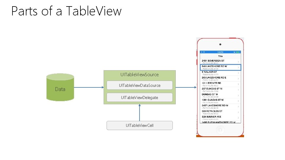 Parts of a Table. View UITable. View. Source Data UITable. View. Data. Source UITable.