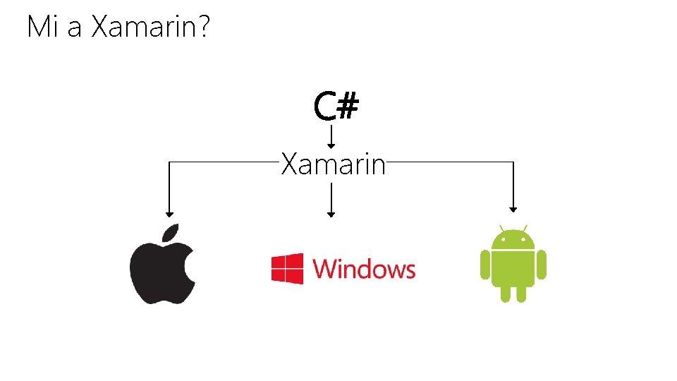 Mi a Xamarin? C# Xamarin