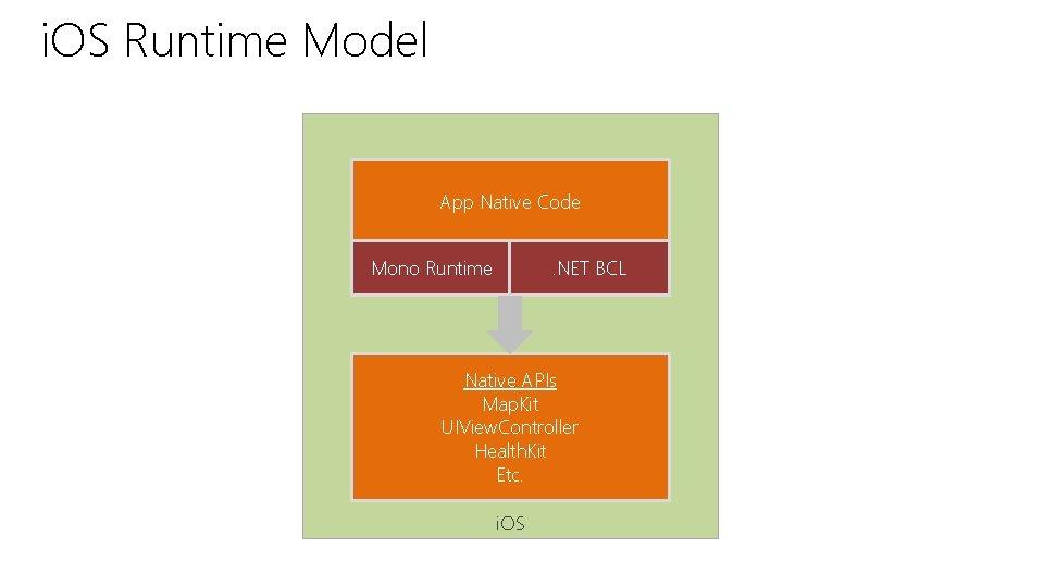 i. OS Runtime Model App Native Code Mono Runtime . NET BCL Native APIs