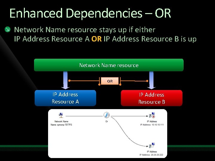 Enhanced Dependencies – OR Network Name resource stays up if either IP Address Resource