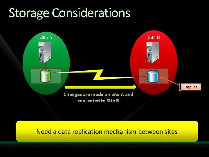 Storage Considerations Site B Site A Replica Changes are made on Site A and