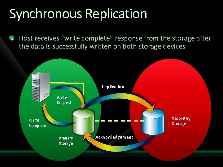 "Synchronous Replication Host receives ""write complete"" response from the storage after the data is"