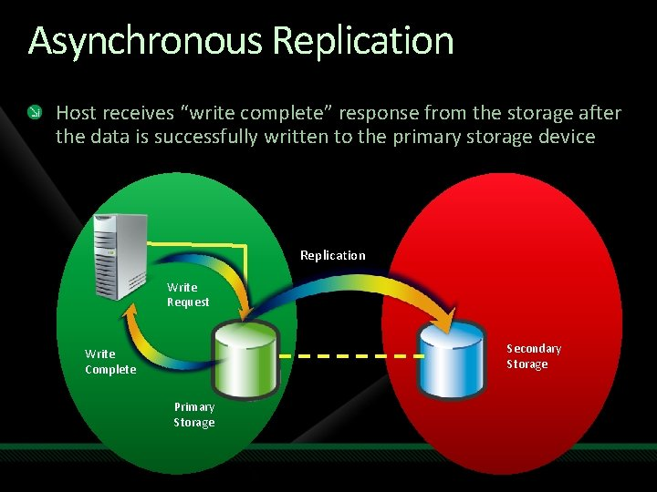 "Asynchronous Replication Host receives ""write complete"" response from the storage after the data is"