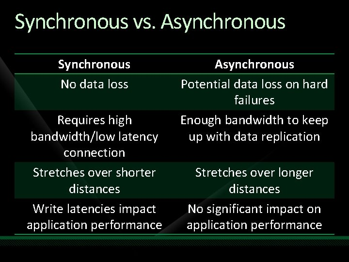 Synchronous vs. Asynchronous Synchronous No data loss Requires high bandwidth/low latency connection Stretches over