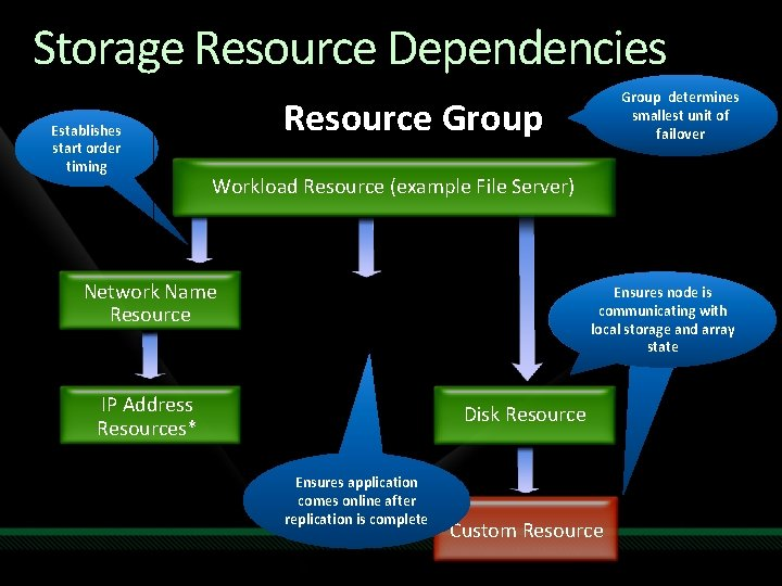 Storage Resource Dependencies Establishes start order timing Group determines smallest unit of failover Resource
