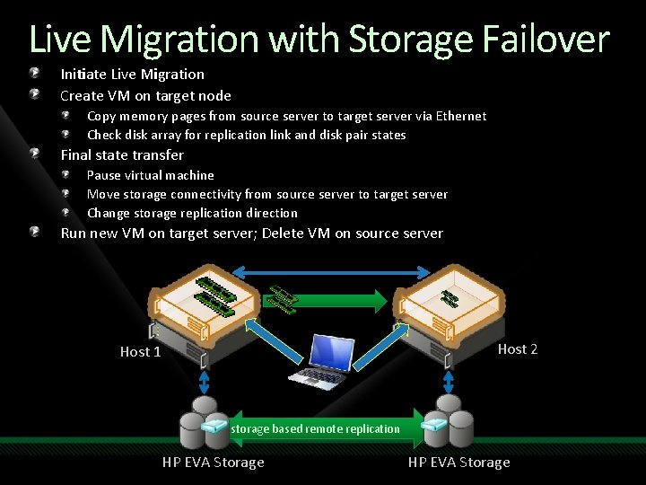 Live Migration with Storage Failover Initiate Live Migration Create VM on target node Copy