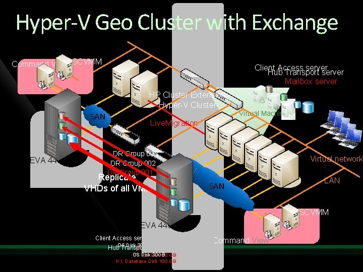 Hyper-V Geo Cluster with Exchange Command View SCVMM Client Access server Hub Transport server